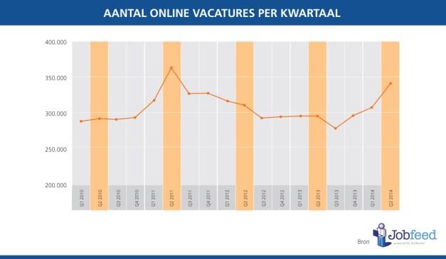 Aantal online vacatures per kwartaal. Bron: Jobfeed