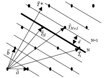 Planos reticulares e índices de Miller
