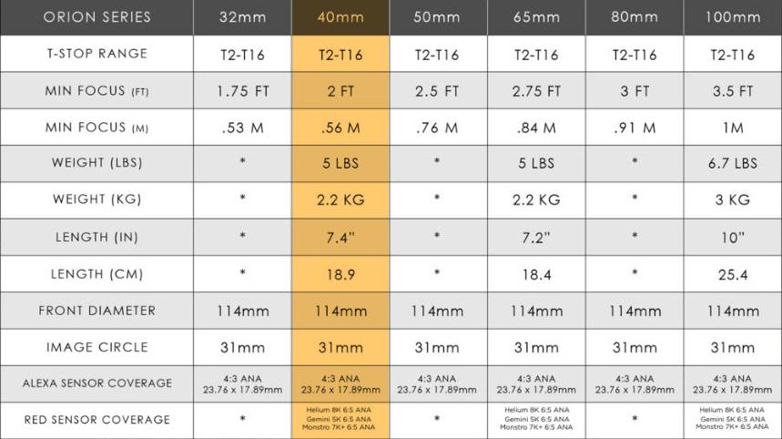 atlas lenses info chart
