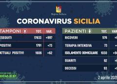 Coronavirus: l'aggiornamento in Sicilia, 1.606 attuali positivi e 92 guariti