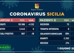 Coronavirus: nessun nuovo contagio, 19 guariti e zero decessi
