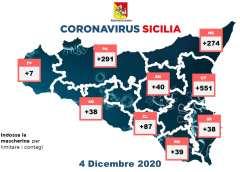 Covid, oggi in Sicilia 1.365 casi, nel nisseno sono 87