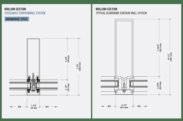 Curtain wall mullion cap sizes for Transom window sizes