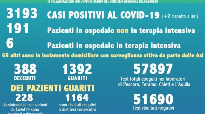 coronavirus abruzzo dati 18 maggio 2020