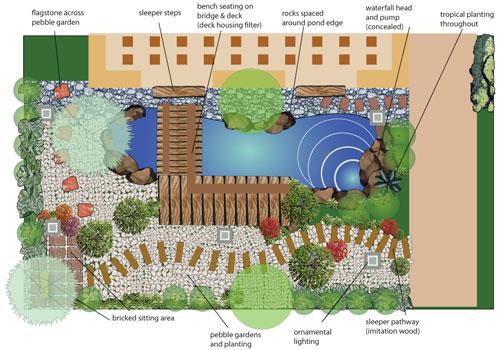 Artificial Pond Garden