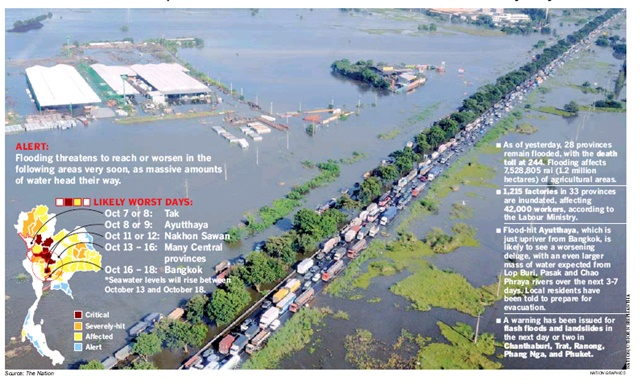 Flooding in Thailand resulted in the highest insured losses ever for a single flood event