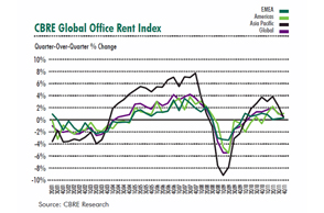 For full year 2011, Office Rent Index Rose 5%; Office Capital Value Index Rose 8.2%