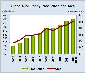 Rice Market Monitor RMM