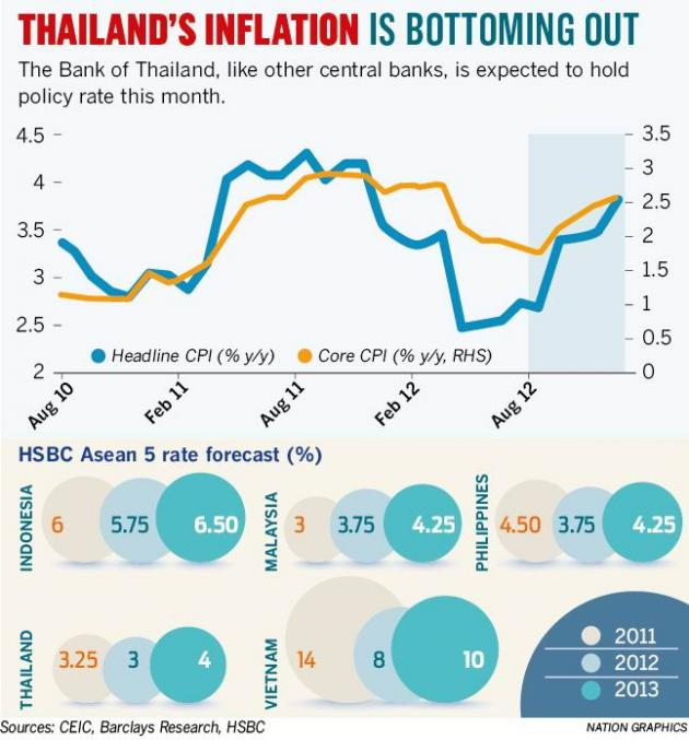The Bank of Thailands Monetary Policy