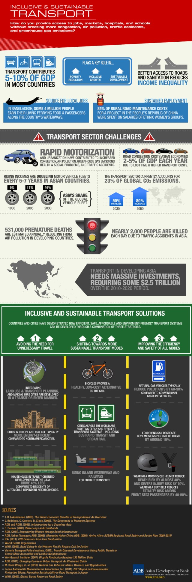 Sustainable Transport ADB graphic