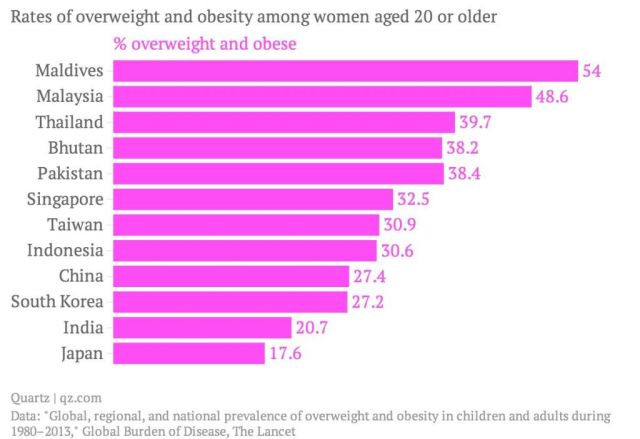 As for the ranking of obesity in the ASEAN region, Thailand came second after Malaysia
