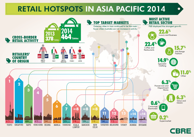 Retail-Hotspots-in-Asia-Pacific-Region-in-2014