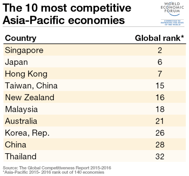 asia-pacific-top-10