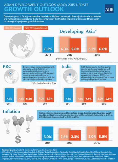 developingasiaADB