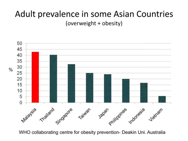 Working together to prevent Obesity in children