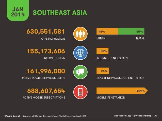 social-digital-mobile-around-the-world-january-2014-27-638