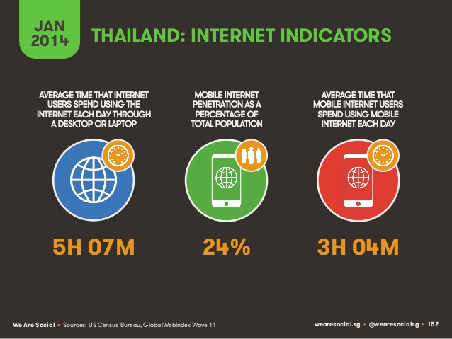 social-digital-mobile-around-the-world-thailand