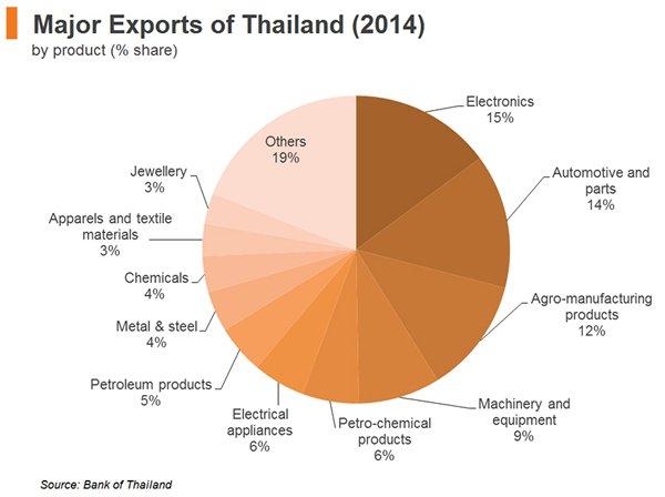 Major Thai exports 2014