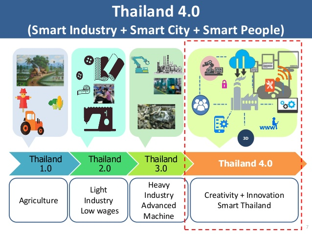 Thailand 4.0 focuses on a creative, digititalised, and innovation-driven economy.