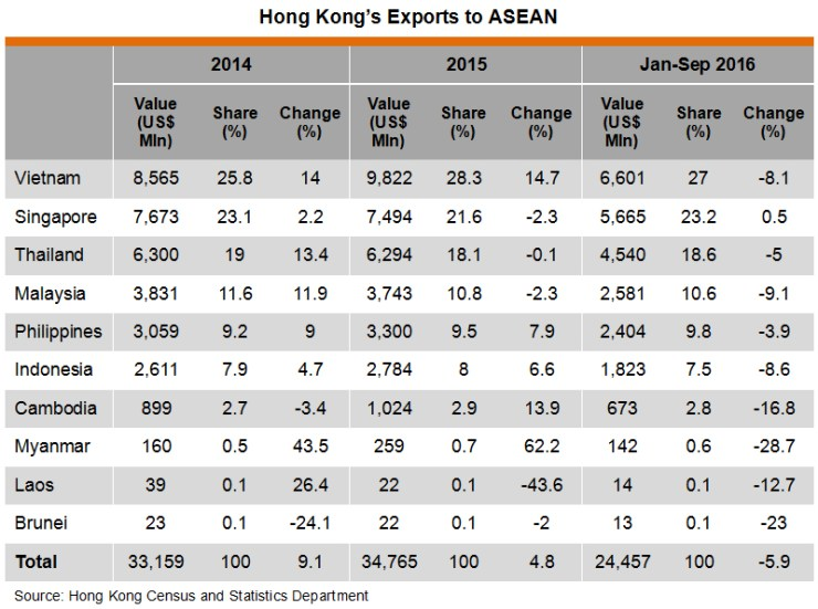 Table: Hong Kong Exports to ASEAN