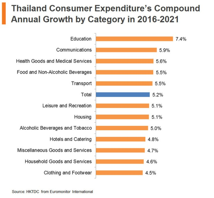 Chart: Thailand Consumer Expenditure Compound Annual Growth by Category in 2016-2021