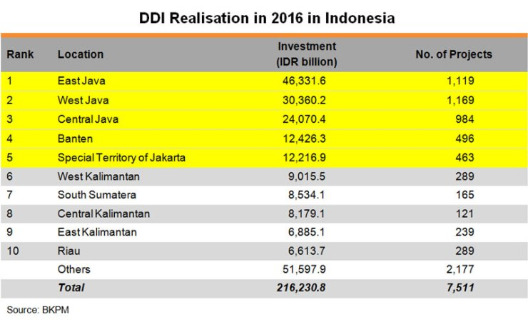 Table: DDI Realisation in 2016 in Indonesia