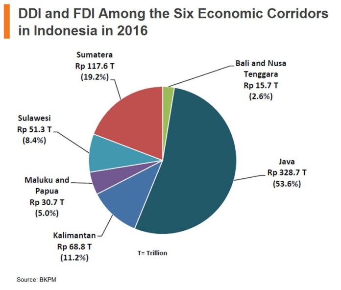 Chart: DDI and FDI among the six economic corridors in Indonesia in 2016