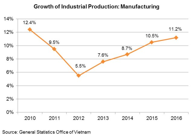 Chart: Growth of Industrial Production: Manufacturing