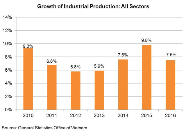 Chart: Growth of Industrial Production: All Sectors
