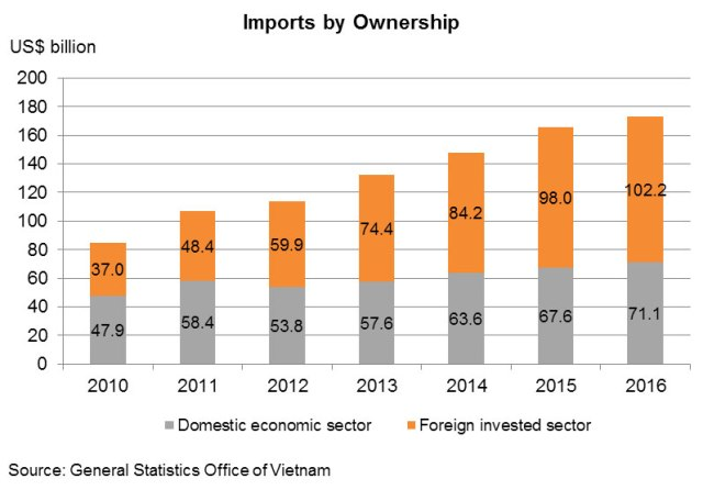 Chart: Imports by Ownership