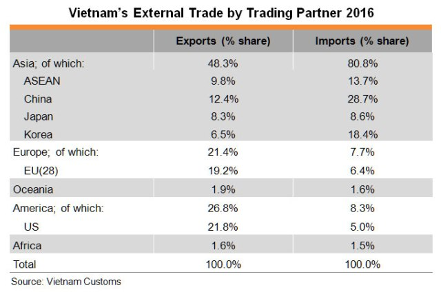 Table: Vietnam's External Trade by Trading Partner 2016