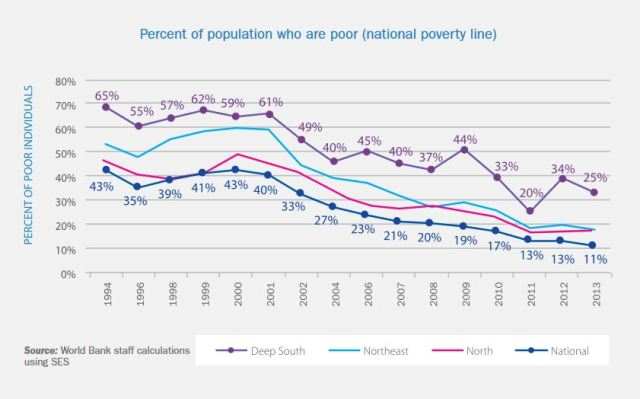 An estimated 7 million Thai people were poor in 2014