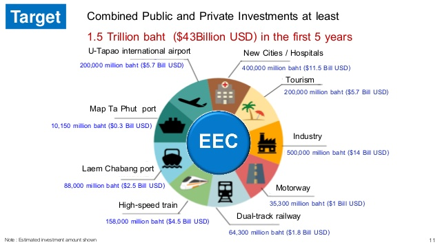 What's in for Thailand in the Eastern Economic Corridor