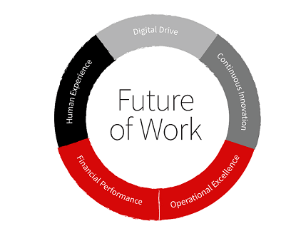 future-of-work-wheel