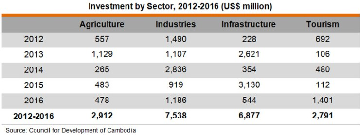 Table: Investment by Sector, 2012-2016 (US$ million)