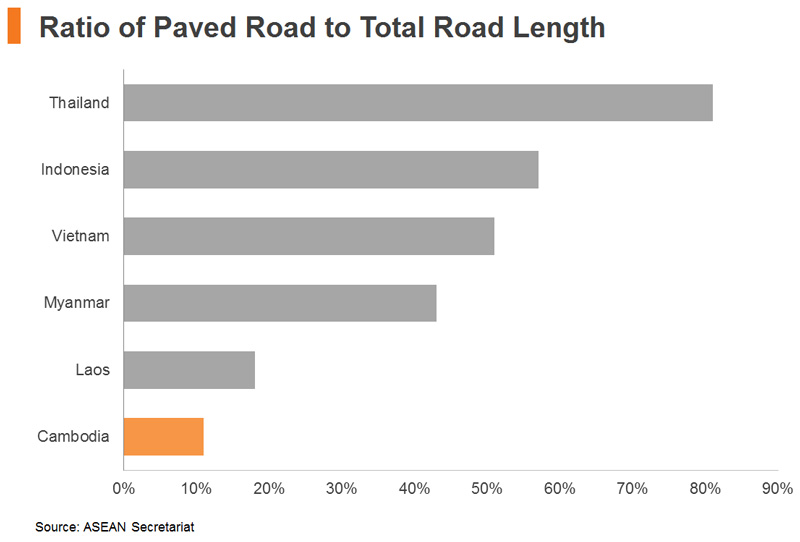 Chart: Ratio of Paved Road to Total Road Length