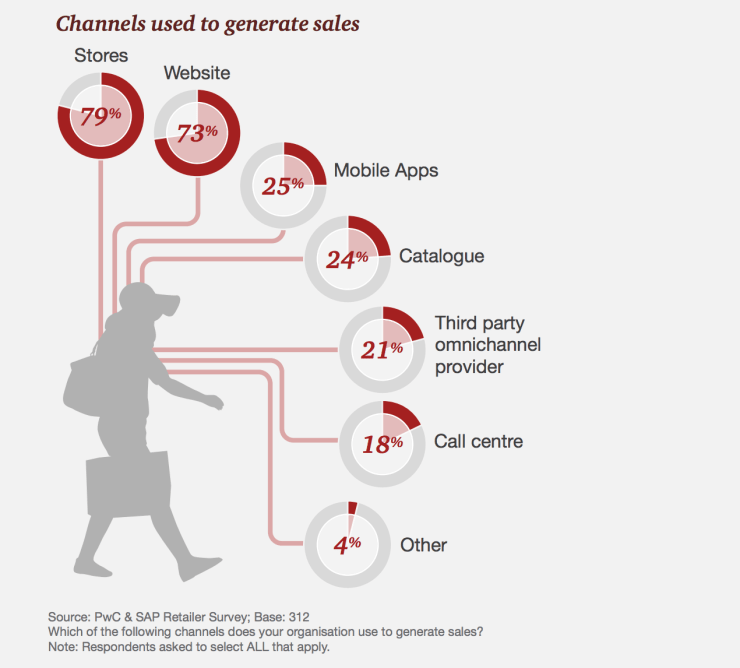What channels are retailers using to generate sales?