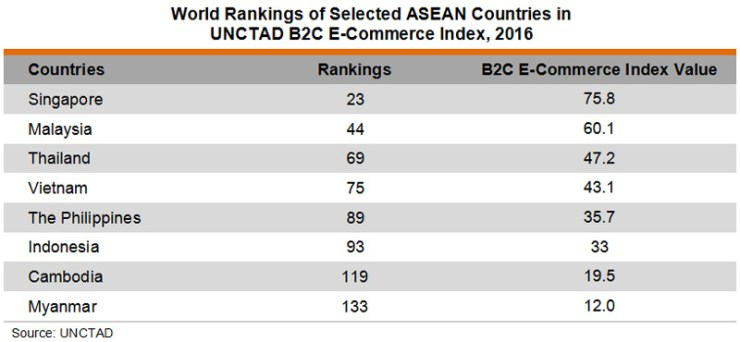 Table: World Rankings of Selected ASEAN Countries in UNCTAD B2C E-Commerce Index, 2016