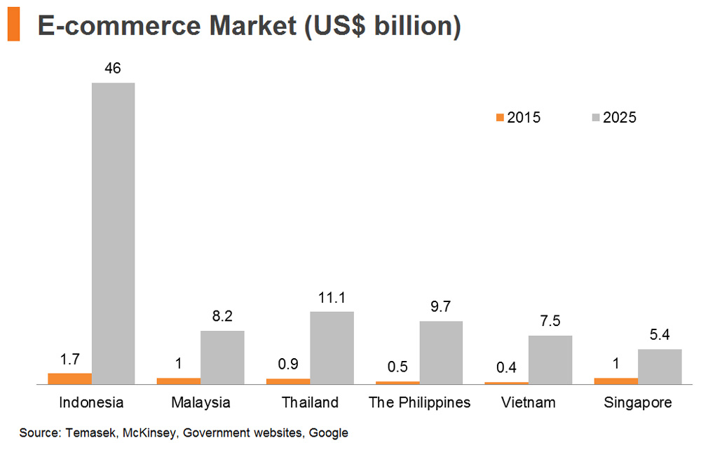 Chart: E-commerce Market (US$ billion)