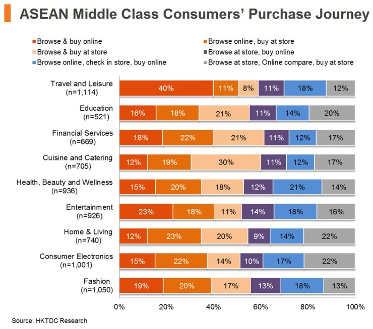 Chart: ASEAN Middle Class Consumers' Purchase Journey