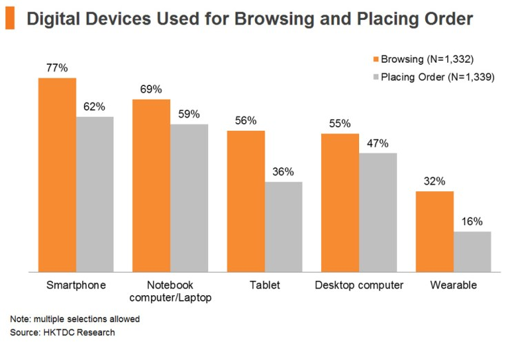 Chart: Digital Devices Used for Browsing and Placing Order