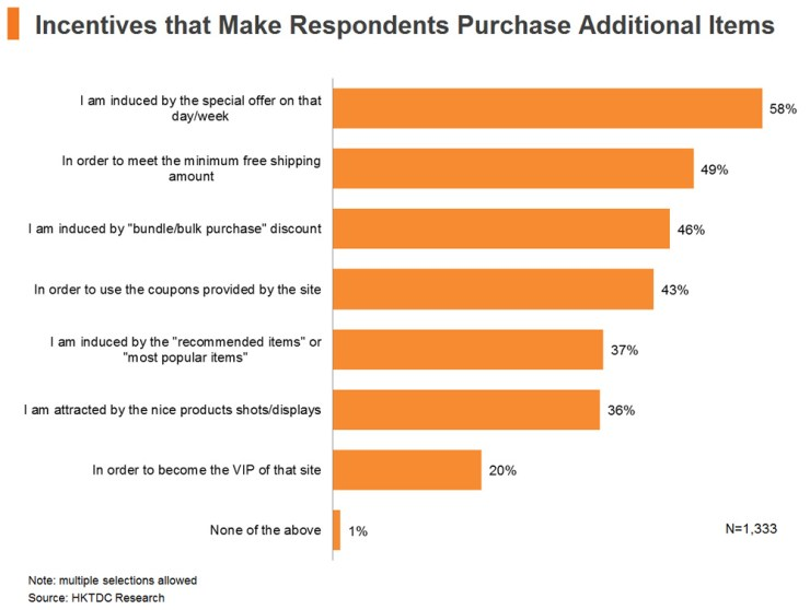 Chart: Incentives that Make Respondents Purchase Additional Items