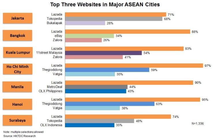 Chart: Top Three Websites in Major ASEAN Cities