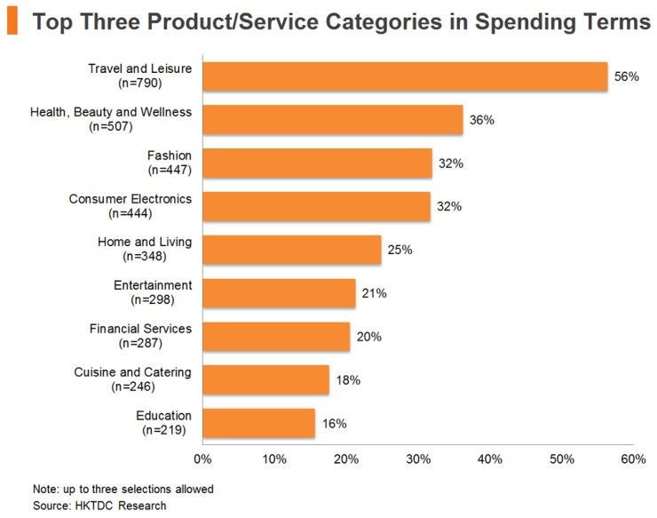 Chart: Top Three Product or Service Categories in Spending Terms