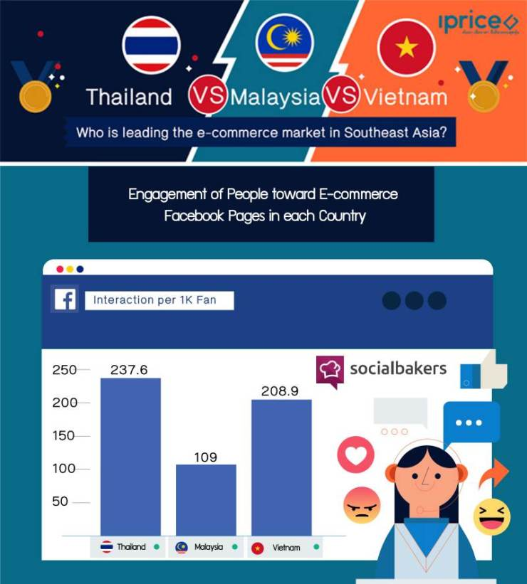 The study shows Thai people have the highest interaction per 1K fan, garnering a score of 237.6