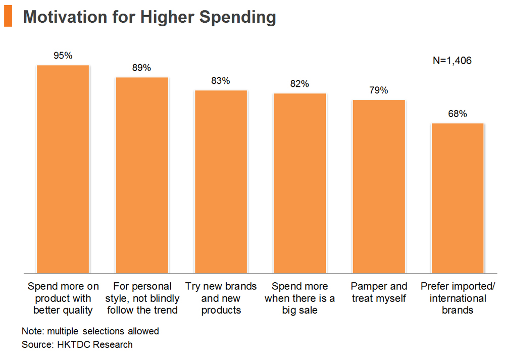 Chart: Motivation for Higher Spending