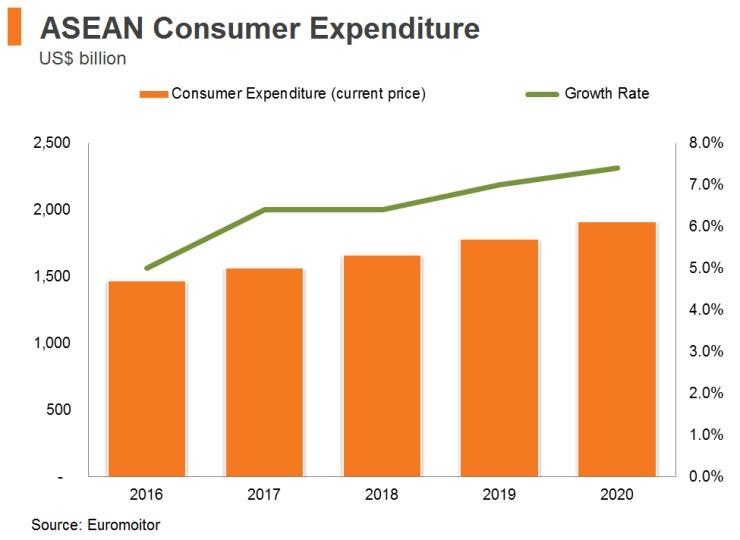 Chart: ASEAN Consumer Expenditure