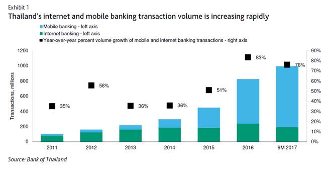 Thailand's increasing mobile and internet banking payments