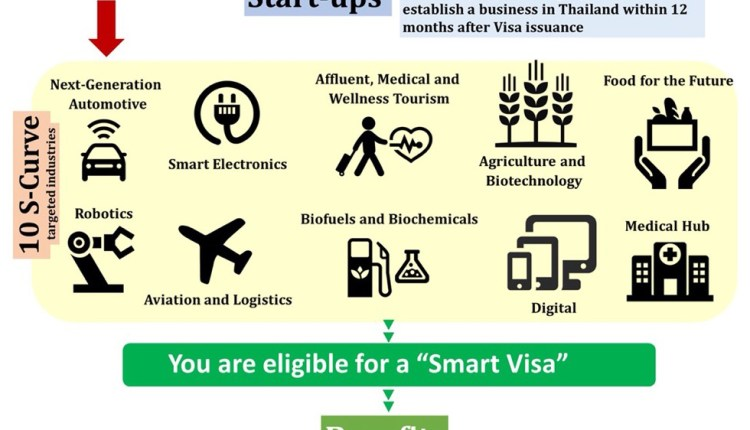The Thai government is supporting startups with Smart Visa project and tax exemptions