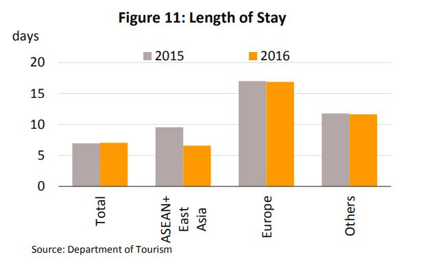 Because of the greater distance European travelers had the longest average length of stay